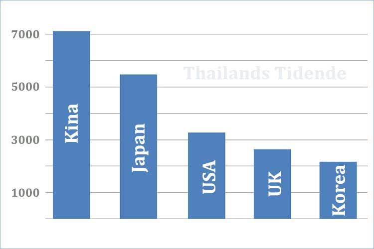 Kinesere topper statistikken over utlendinger som har kommet til Thailand i høst.