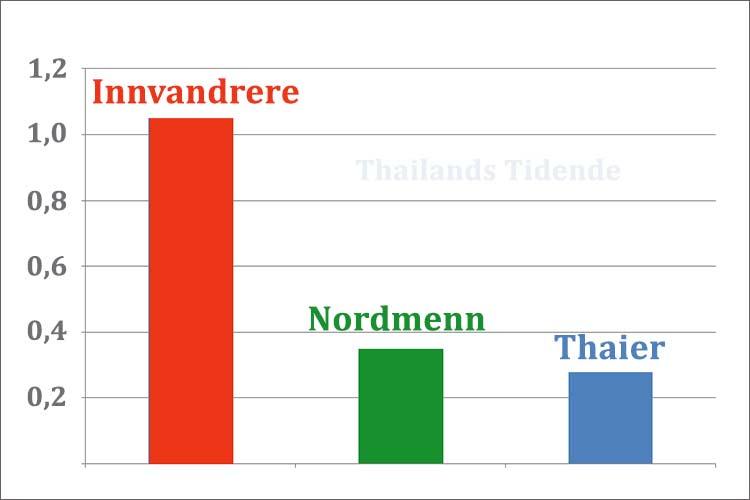 Innvandrere har tre ganger høyere smittetall (1,05%) enn resten av Norge (0,35%). Thaier er et unntak med 0,28%.